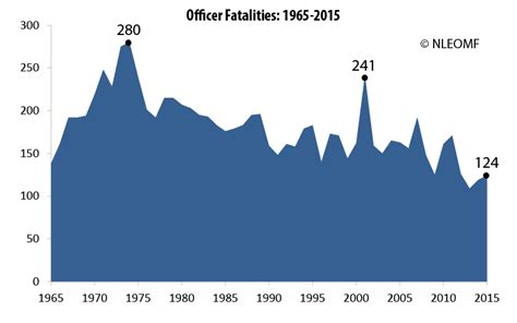 cops killed per year by president page 19 us message