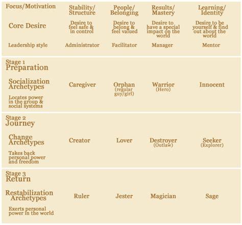 Mythology Archetypes by Joseph Cbell Recognized Archetypes In Mythological And