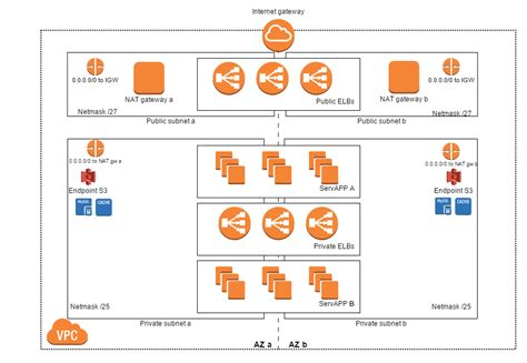 what does network layout mean aws networking mrtrustor s shiny blog