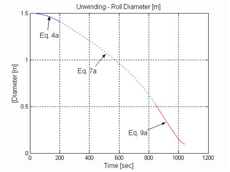 unwind plot diagram plot diagram unwind image collections how to guide and