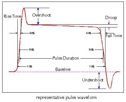 laser diode rise time atis telecom glossary