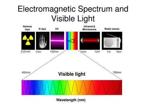 electromagnetic spectrum visible light ppt energy can be transformed from one form to another