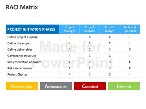 Raci Matrix Editable Powerpoint Template Raci Powerpoint Template
