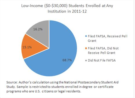 Can You Recieve Pell Grant When Working On Mba by The Pell Grant Proxy A Ubiquitous But Flawed Measure Of
