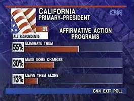 AllPolitics - California Exit Polls - Mar. 26, 1996 Exit Polling California