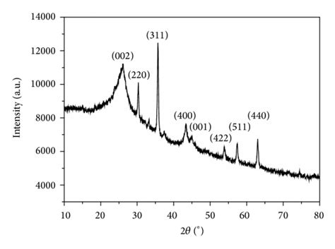 xrd pattern of carbon black preparation and characterization of novel fe2o3 flaky