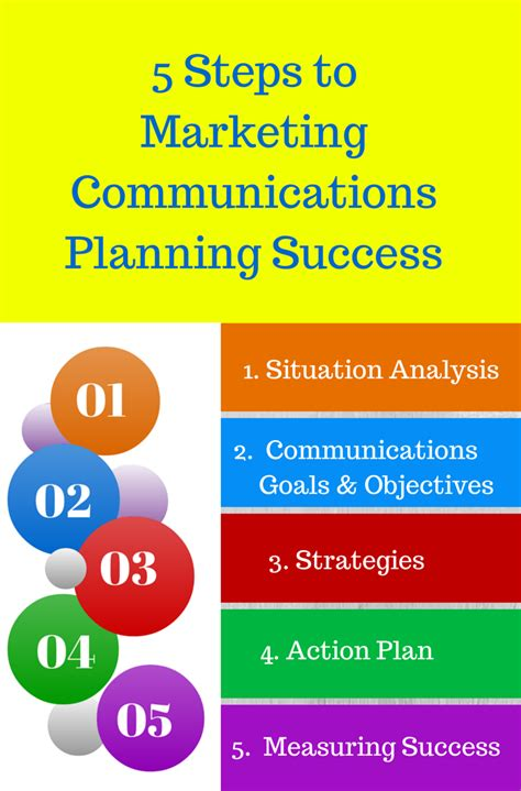 5 Step Marketing Plan A Sales And Marketing Strategy For 5 steps to marketing communications planning success writeon