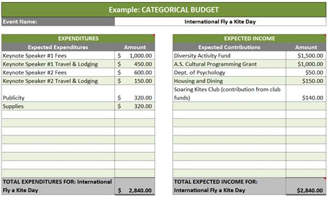 narrative budget template best photos of grant budget exle sle grant