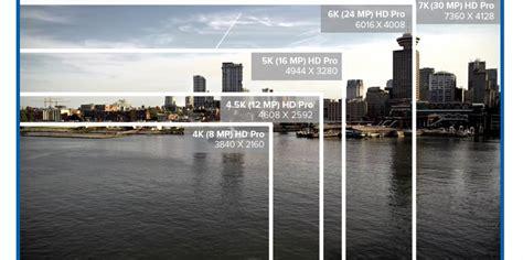 4k comparison maverick of uhd ip cameras 4 5k 5k 6k 7k resolution