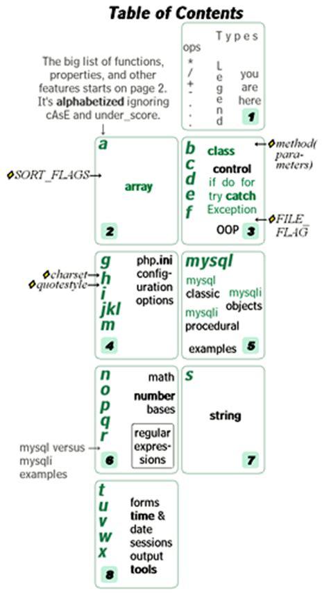 mysql date format regular expression php cheatsheets visibone