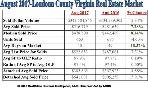 august but strong gains loudoun county rea