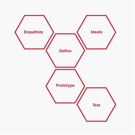 design thinking framework design thinking handbook your primer to spark design