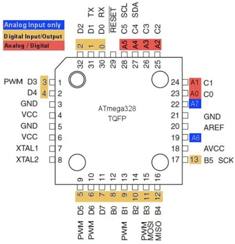 Arduino Uno Ic Smd 328p R3 arduino atmega328 pinout