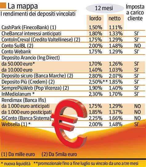 banche non fanno pagare l imposta di bollo gli ultimi conti deposito offrono rendimenti oltre il
