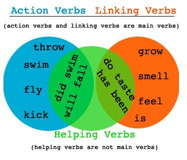 شرح افعال اللغة الانجليزية verbs explanation