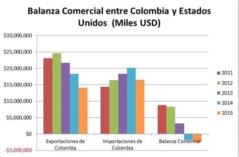 Indice De Compras De La Mba Eeuu by Tratado De Libre Comercio Entre Colombia Y Estados Unidos