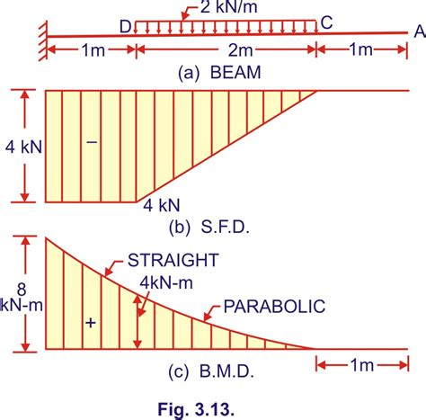 shear diagrams bending moment and shear diagram of a cantilever