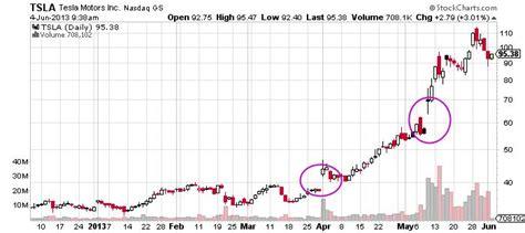 Tesla Motors Stock Chart Tesla Motors Inc Nasdaq Tsla Why Tracking The Heavily