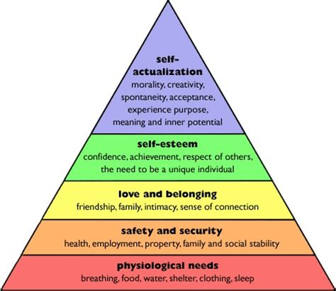 the broken road maslow's hierarchy of needs | the costa