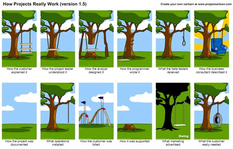 tire swing requirements cartoon what happens when communication fails project management