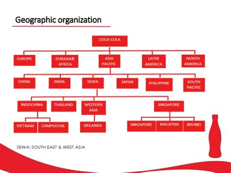 Organisational Chart Coca Cola Company Organisational Structure Of Coca Cola