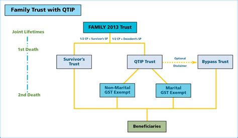 generation skipping trust diagram qtip trust