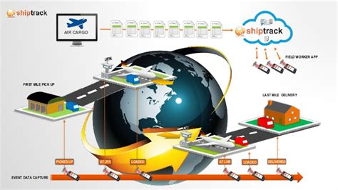 tracking tools for air cargo modernization
