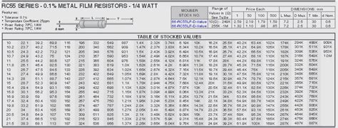 resistor values standard 1 percent mini v resistor lists