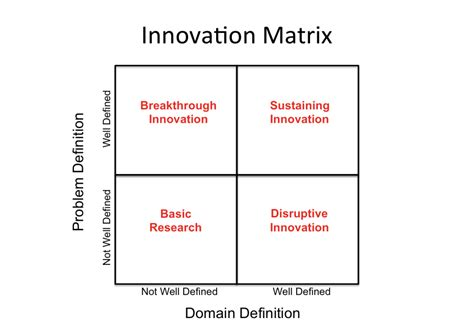 Mba Innovation And Data Analysis by The Entrepreneurial Mindset In Individuals Innovation