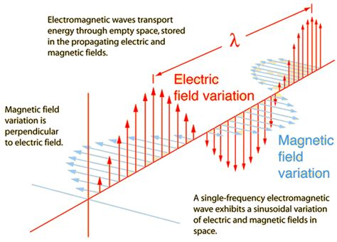 section 18 1 electromagnetic waves answers looking for a way to describe electromagnetic field