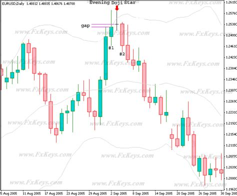 candlestick pattern indicator afl doji candlestick with bollinger bands are good trading tools
