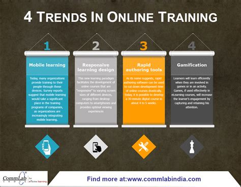 design online training 4 trends in online training an infographic