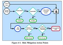 It Risk Management Wikipedia Nist Risk Acceptance Template