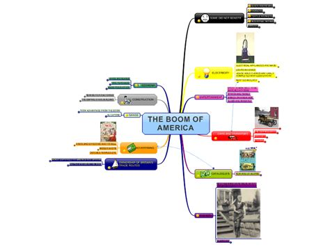 Boom Mind the boom of america 1020 s mind map biggerplate