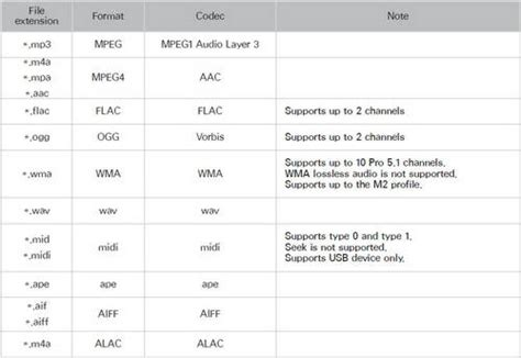 format audio non supporté tv lg samsung sony lg panasonic tv video audio formats supported