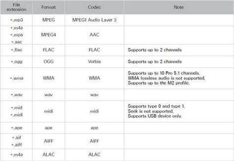 Format Audio Tv Hd | samsung sony lg panasonic tv video audio formats supported