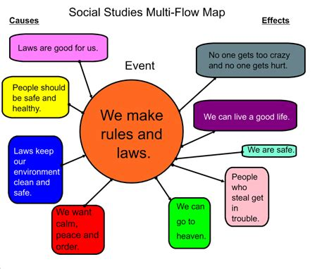 multi flow map 3 4 5 math smartboard lessons activities
