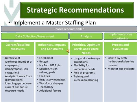 Team 3 Narrated Ppt Strategic Staffing Plan Template