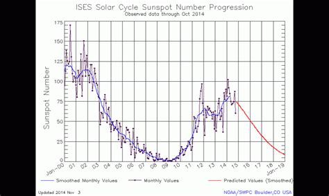 solar sunspot cycle the sun is at solar maximum solar cycle 24 is seeing a
