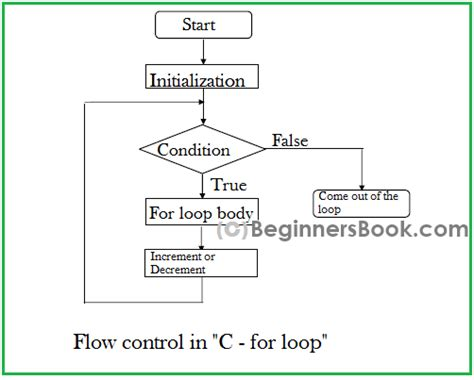 for loop flowchart in c for loop in c programming loops in c language c