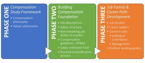 university of phoenix faculty pay compensation plan compensation plan