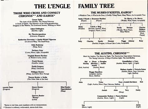 a for all time family tree the time quartet