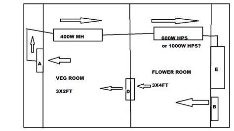 grow room air circulation 1000 dollar indoor growroom need help my post cannabis cultivation