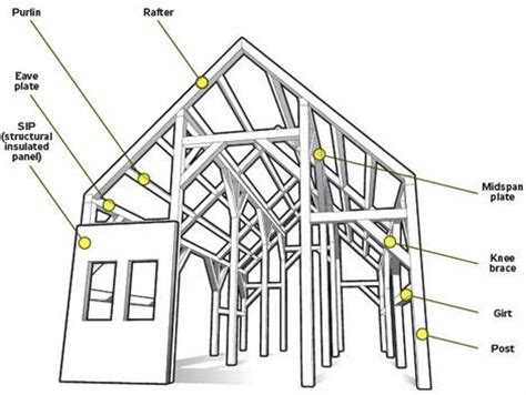 house structure parts names how old is my house a greater chicagoland home inspection