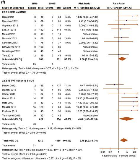 design effect of systematic sling single incision mini slings versus standard midurethral