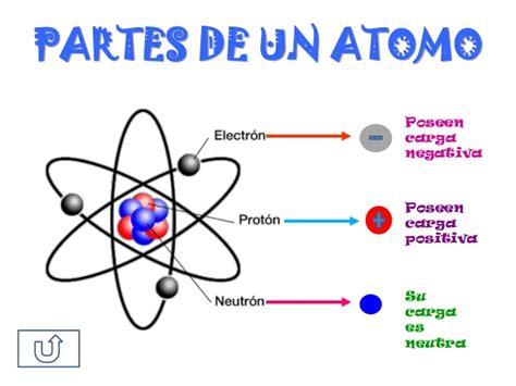 Resumen Y Sus Partes by El Atomo Y Sus Partes