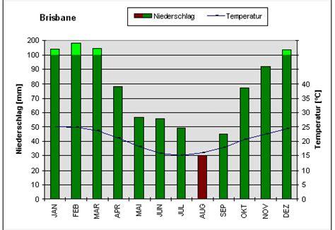 Sep 16 wetter und klima von australien brisbane
