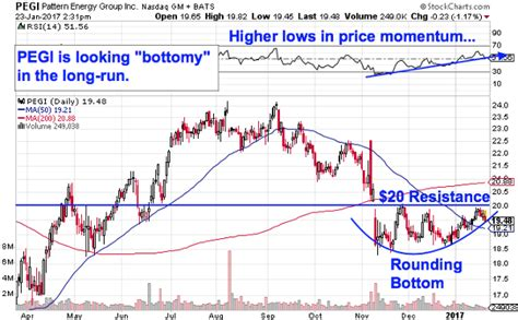 pattern energy k 1 wall street was wrong why it s time to buy these 5