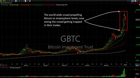 bitcoin crash bitcoin crash and why you should be scared shareplanner