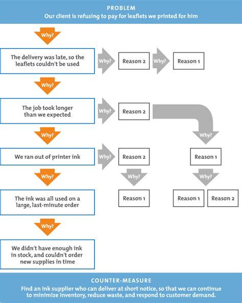 5 whys problem solving skills from mindtools